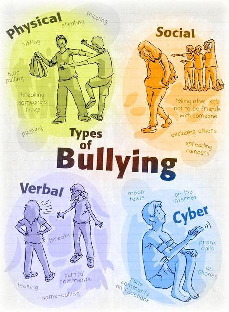 typesofbullying