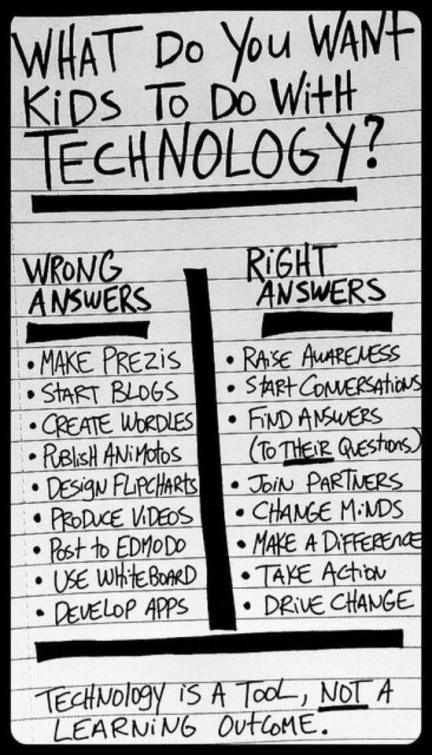 What do you want ‪#‎kids‬ to do with ‪#‎technology‬?